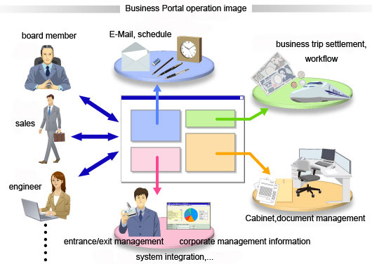 business-system